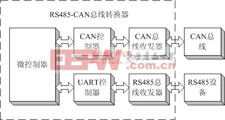 rs485-can总线转换器设计