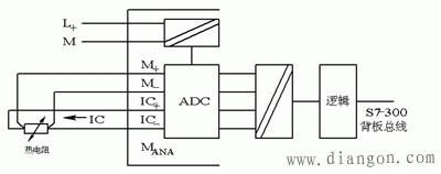 西门子S7-300PLC温度模块