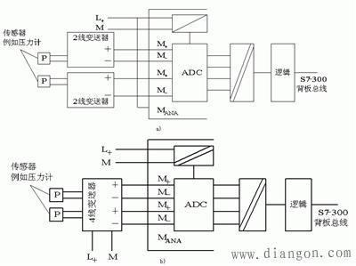 西门子s7-300plc模拟量输入输出