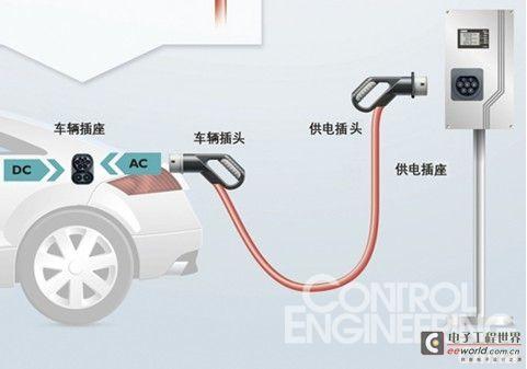 嵌入式系统 设计应用 > 电动汽车传导式充电接口全球标准介绍  本文