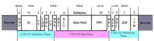 車載網絡技術革新-CAN FD淺析