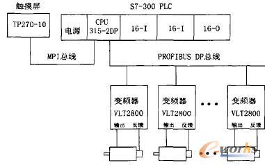 电气控制系统结构示意图