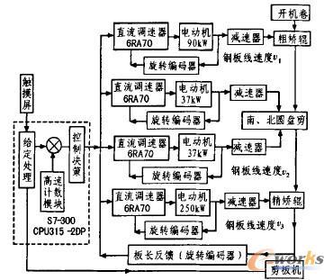 同步控制系统结构
