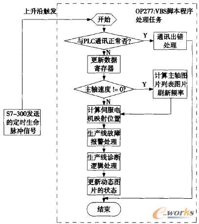 监控程序的软件结构示意图