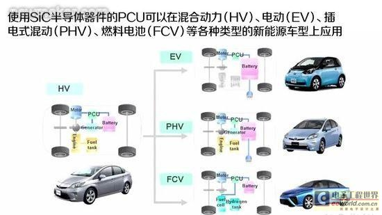sic半导体技术助力新能源汽车更省油