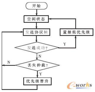 动态优先级调度算法的程序流程图