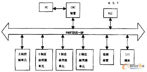 基于PROFIBUS-DP的计算机数控系统