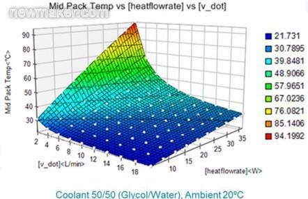 韶关浈江火炬蓄电池官网,电动汽车电池热管理Flowmaster和FloEFD应用