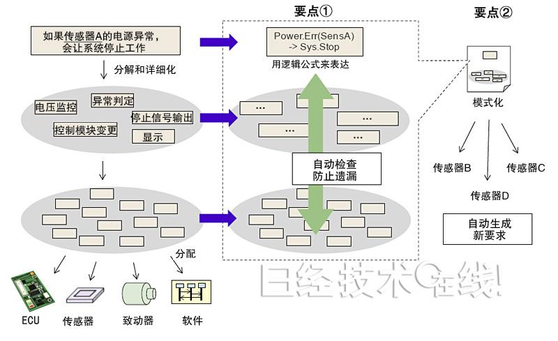 该技术可针对设计开发 汽车控制系统时制定的安全要求,用计算机 自动
