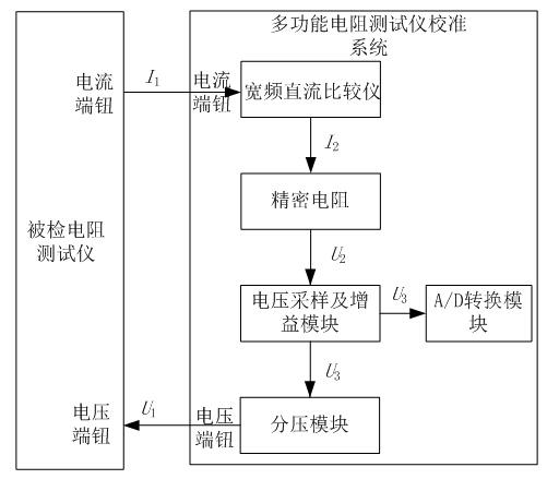 由控制器进行控制其分压比,最后经过缓冲电路输出给被测仪器的电压图片