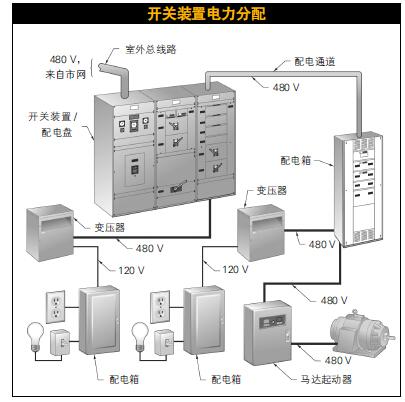 图3-10.开关装置或配电盘通过连接到变压器、配电箱和马达起动器的配电通道分配市电。      应该至少每年一次对开关装置和相关的成套设备进行测试和维护。如果设备所处的环境中灰尘和水分较大,则应该更加频繁地进行检査。按照工厂的工序和制造商的建议,当采取以下措施使可获得最佳的结果:      •检査开关装置的电气部分是否有损坏。      维修或更换被损坏部分。      •利用绝缘多用表检査所有的母线连接是否存在髙阻。维修或更换不符合规定的部分。      •检査绝缘材料是否