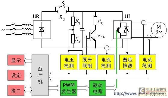 图1 典型的数字控制通用变频器-异步电动机调速系统原理图 现代PWM变频器的控制电路大都是以微处理器为核心的数字电路,其功能主要是接受各种设定信息和指令,再根据它们的要求形成驱动逆变器工作的PWM信号,如图2所示。