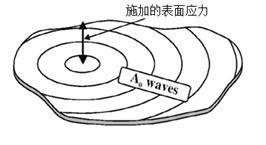 不同导波模态激发施力图