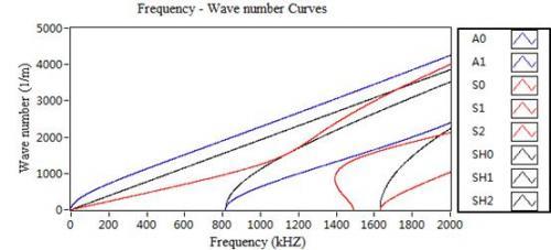 频率-波数曲线