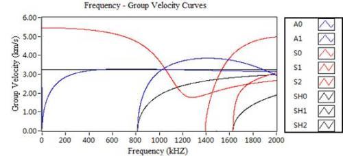 频率-群速度曲线